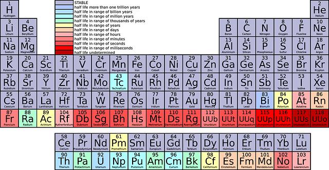 Toxic Elements And Heavy Metals Limits